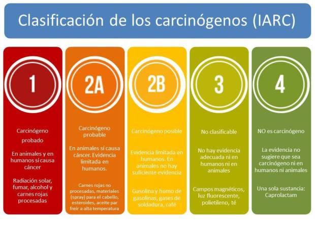 Clasificacion IARC 2.jpg