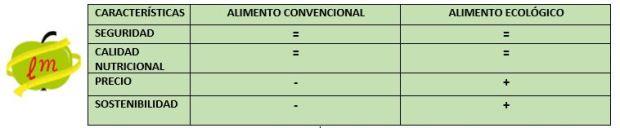 Alimento convencional vs ecológico.JPG